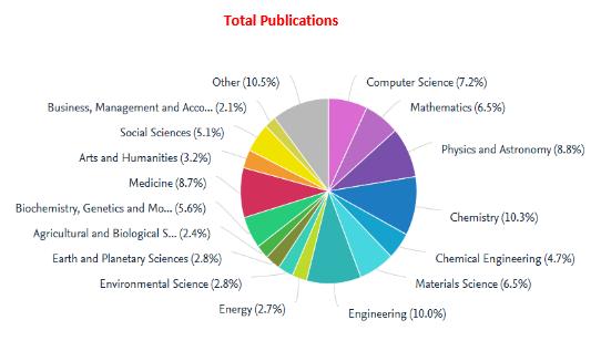 گزارش جامع علم سنجی دانشگاه اصفهان